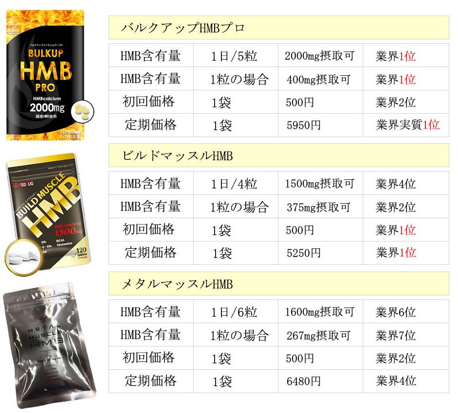 バルクアップHMBプロはナンバー1のHMBサプリ